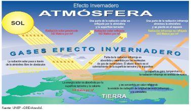 efectoinvernadero